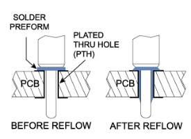 Solder Preform Terminal How It Works
