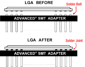 SMT Adapters - How It Works